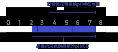 caramel-ph-chart