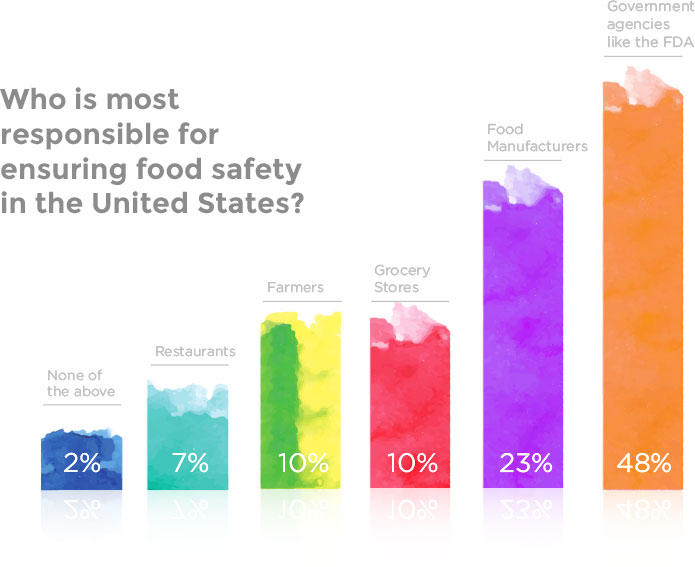 food-safety-in-the-united-states