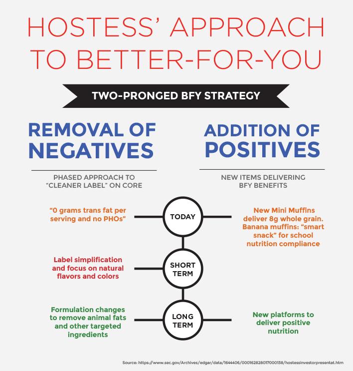 hostess-approach-chart