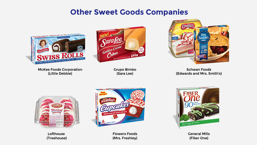 other-sweet-companies-chart