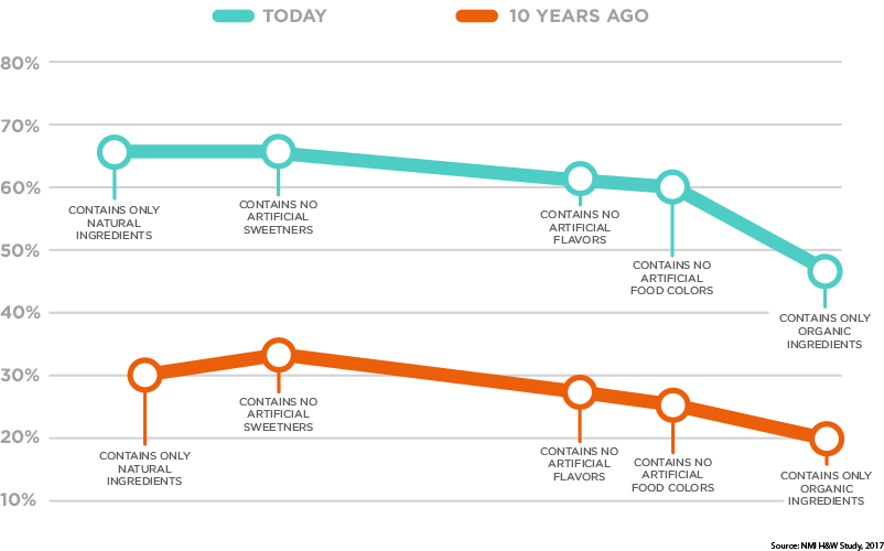 line-chart