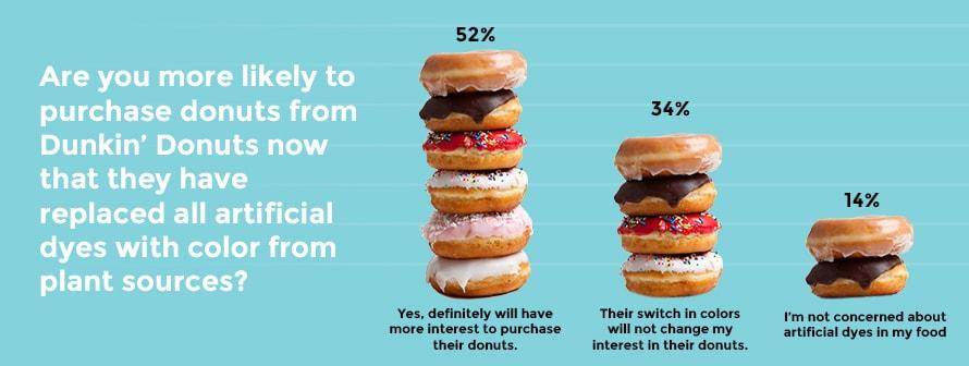 donut-bar-graph