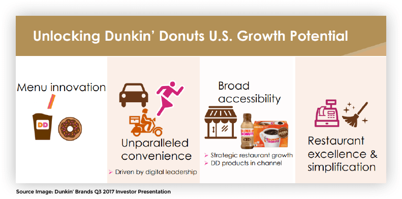 dunkin-growth-potential