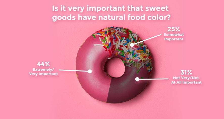 pink-donut-pie-chart