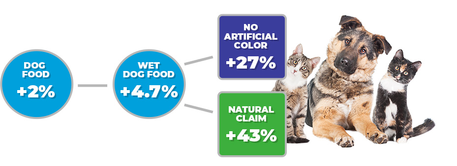 dog-percentages