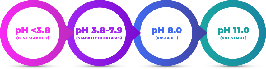 ph-circle-chart